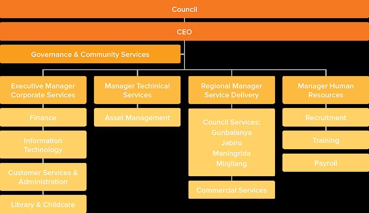 WAR-Organisation-Diagram